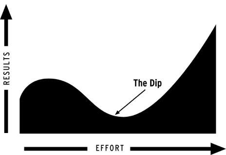 thedip