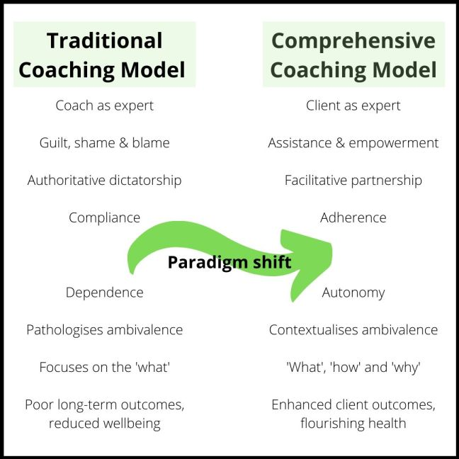 Traditional Coaching Model (3)